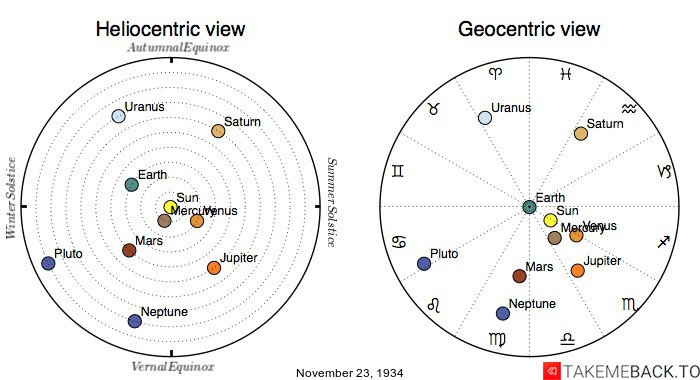 Planetary positions on November 23rd, 1934 - Heliocentric and Geocentric views