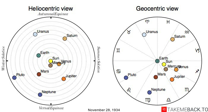 Planetary positions on November 28th, 1934 - Heliocentric and Geocentric views