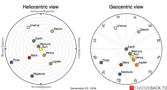 Planetary positions on November 3rd, 1934 - Heliocentric and Geocentric views