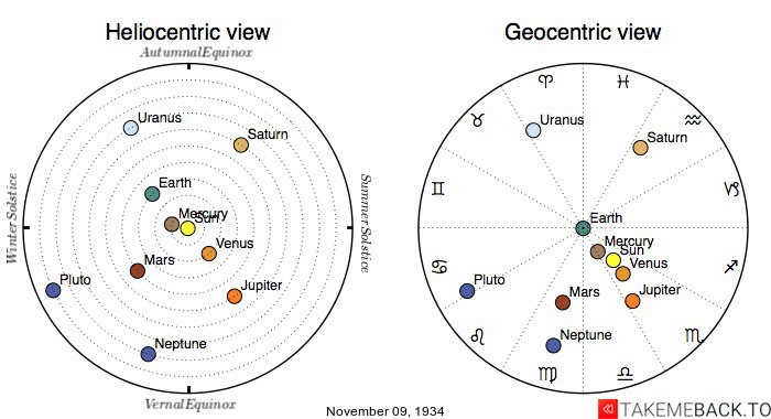 Planetary positions on November 9th, 1934 - Heliocentric and Geocentric views
