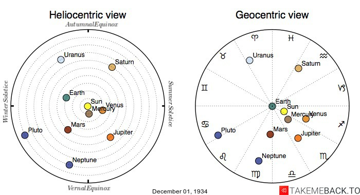 Planetary positions on December 1st, 1934 - Heliocentric and Geocentric views