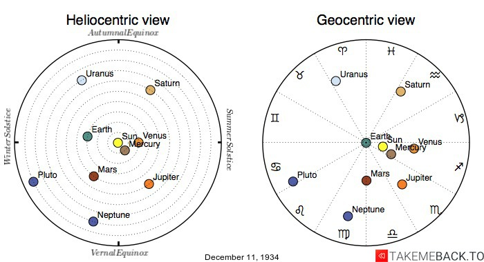 Planetary positions on December 11th, 1934 - Heliocentric and Geocentric views