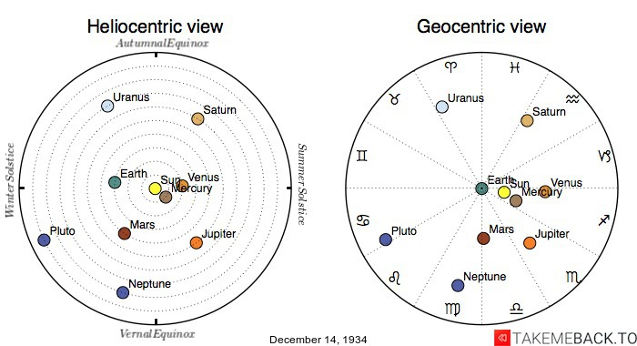 Planetary positions on December 14th, 1934 - Heliocentric and Geocentric views