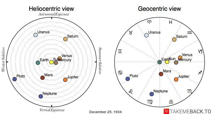 Planetary positions on December 25th, 1934 - Heliocentric and Geocentric views