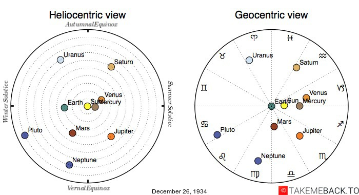 Planetary positions on December 26th, 1934 - Heliocentric and Geocentric views