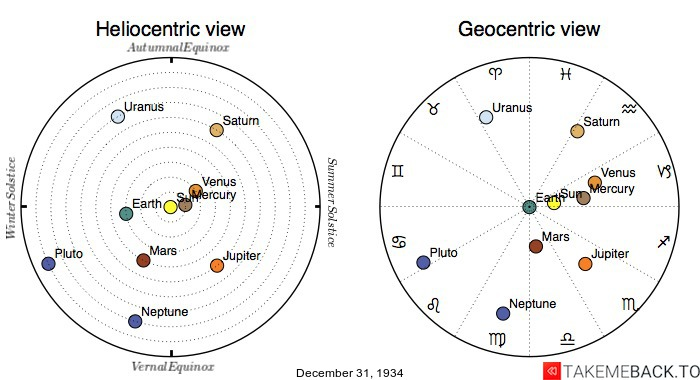 Planetary positions on December 31st, 1934 - Heliocentric and Geocentric views