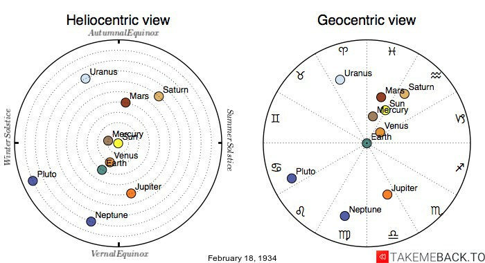 Planetary positions on February 18th, 1934 - Heliocentric and Geocentric views