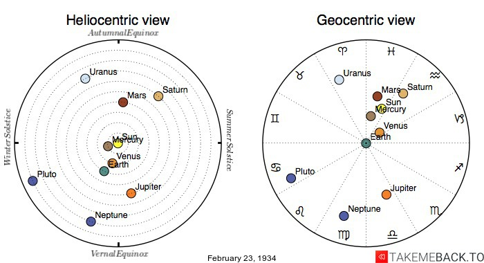 Planetary positions on February 23rd, 1934 - Heliocentric and Geocentric views