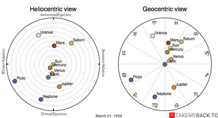 Planetary positions on March 1st, 1934 - Heliocentric and Geocentric views