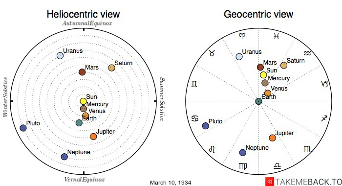 Planetary positions on March 10th, 1934 - Heliocentric and Geocentric views