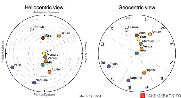 Planetary positions on March 14th, 1934 - Heliocentric and Geocentric views