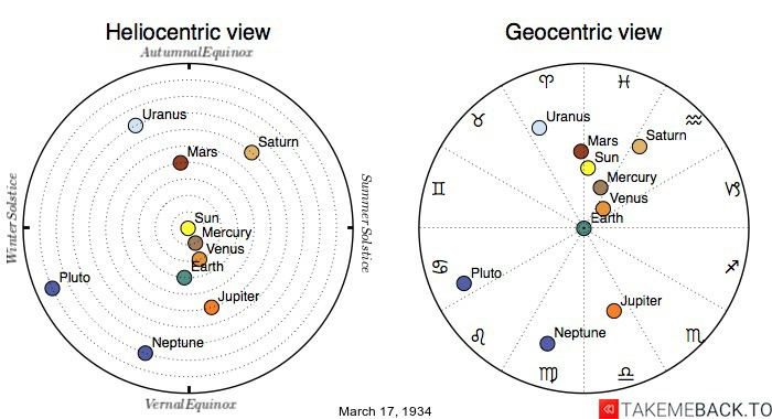Planetary positions on March 17th, 1934 - Heliocentric and Geocentric views