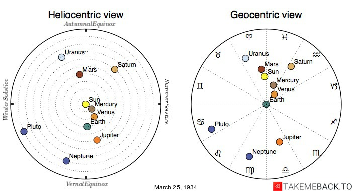 Planetary positions on March 25th, 1934 - Heliocentric and Geocentric views