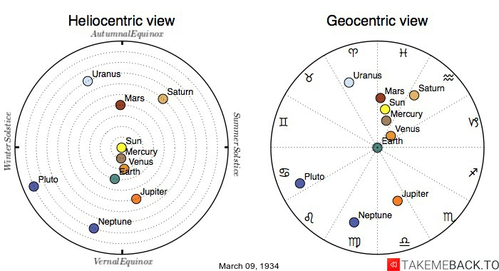 Planetary positions on March 9th, 1934 - Heliocentric and Geocentric views