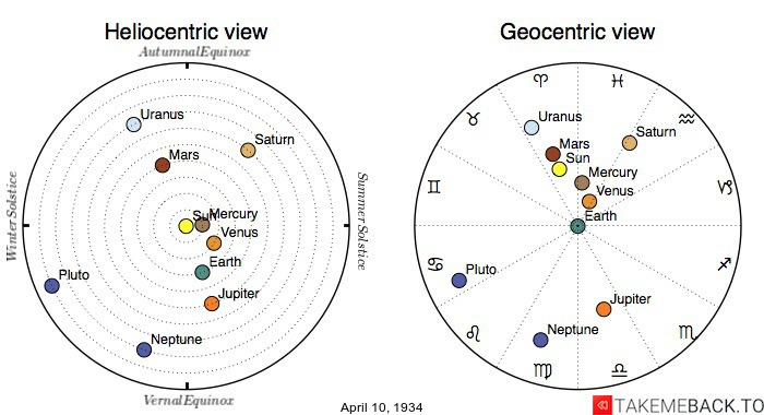 Planetary positions on April 10th, 1934 - Heliocentric and Geocentric views