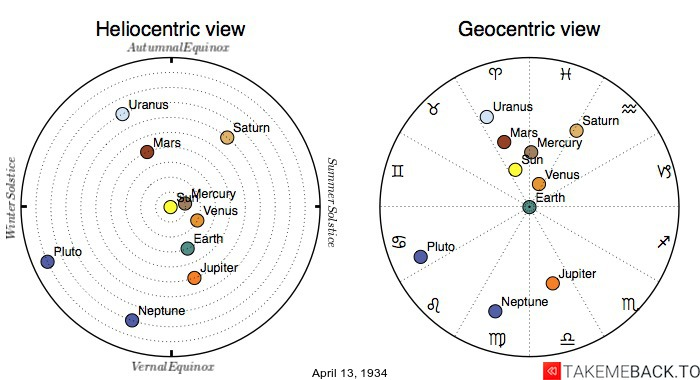 Planetary positions on April 13th, 1934 - Heliocentric and Geocentric views