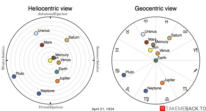 Planetary positions on April 21st, 1934 - Heliocentric and Geocentric views