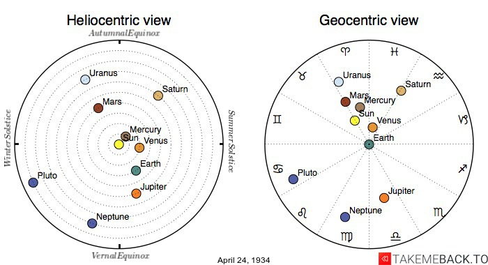 Planetary positions on April 24th, 1934 - Heliocentric and Geocentric views