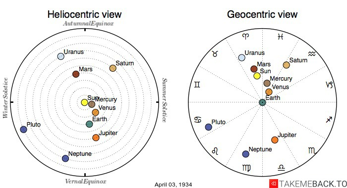 Planetary positions on April 3rd, 1934 - Heliocentric and Geocentric views