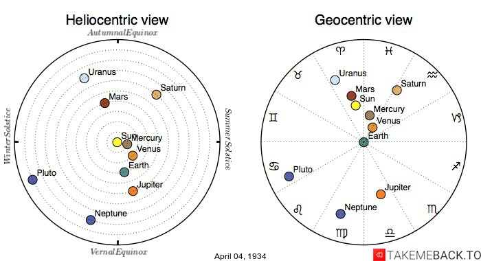 Planetary positions on April 4th, 1934 - Heliocentric and Geocentric views
