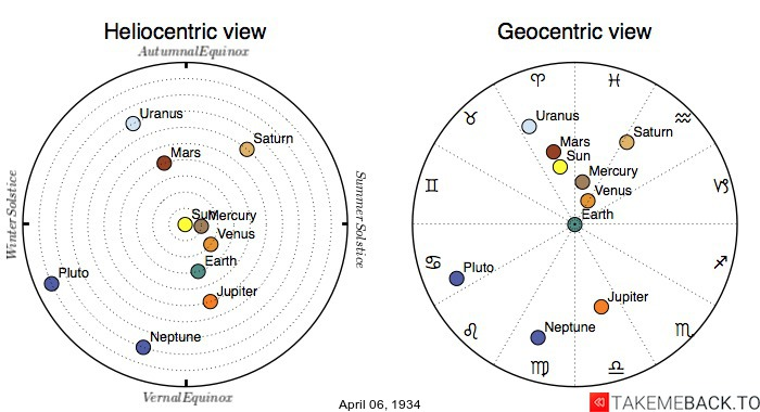 Planetary positions on April 6th, 1934 - Heliocentric and Geocentric views