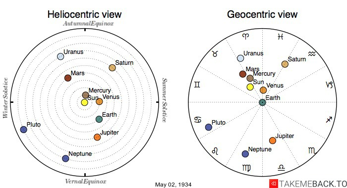 Planetary positions on May 2nd, 1934 - Heliocentric and Geocentric views