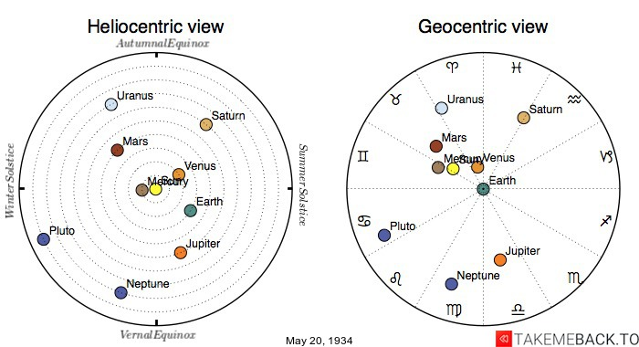 Planetary positions on May 20th, 1934 - Heliocentric and Geocentric views