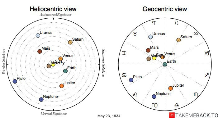 Planetary positions on May 23rd, 1934 - Heliocentric and Geocentric views