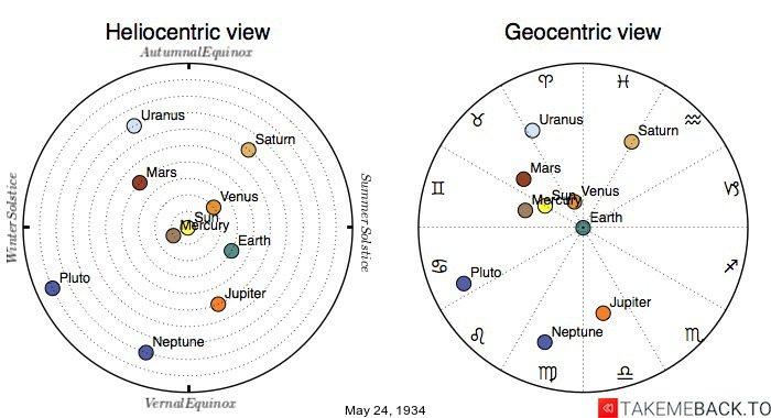 Planetary positions on May 24th, 1934 - Heliocentric and Geocentric views
