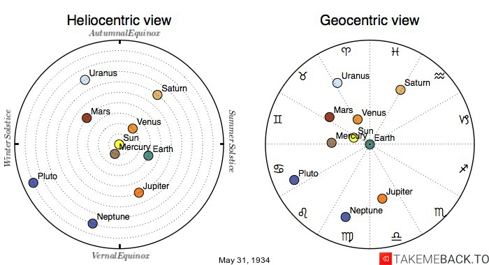 Planetary positions on May 31st, 1934 - Heliocentric and Geocentric views