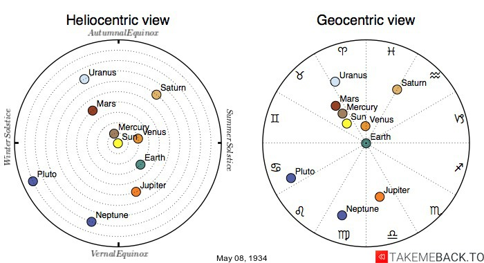 Planetary positions on May 8th, 1934 - Heliocentric and Geocentric views