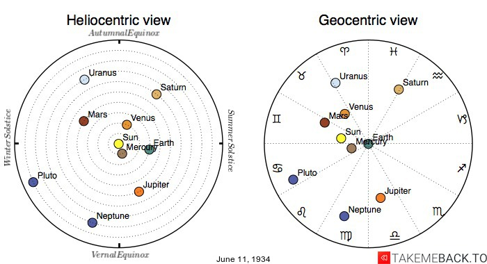 Planetary positions on June 11th, 1934 - Heliocentric and Geocentric views