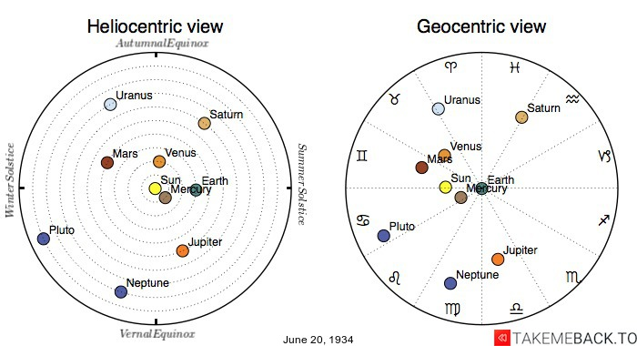 Planetary positions on June 20th, 1934 - Heliocentric and Geocentric views