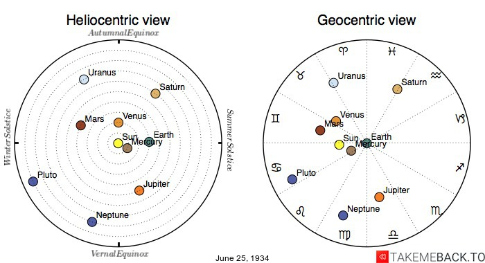 Planetary positions on June 25th, 1934 - Heliocentric and Geocentric views