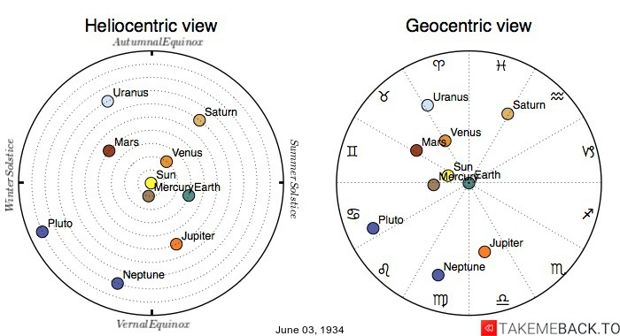 Planetary positions on June 3rd, 1934 - Heliocentric and Geocentric views