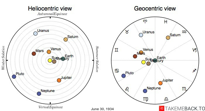 Planetary positions on June 30, 1934 - Heliocentric and Geocentric views