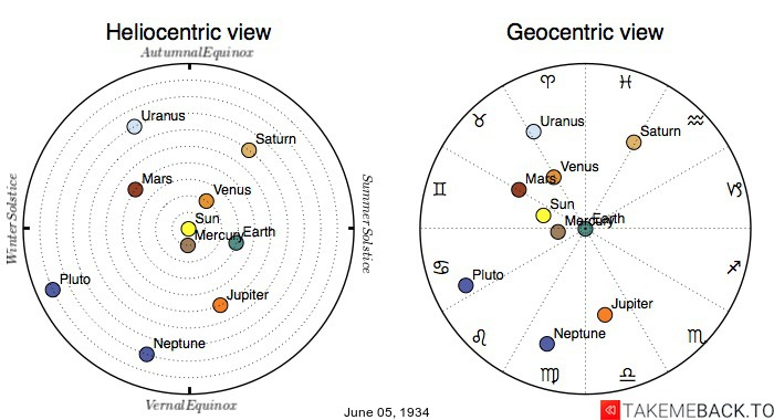 Planetary positions on June 5th, 1934 - Heliocentric and Geocentric views