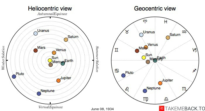 Planetary positions on June 8th, 1934 - Heliocentric and Geocentric views