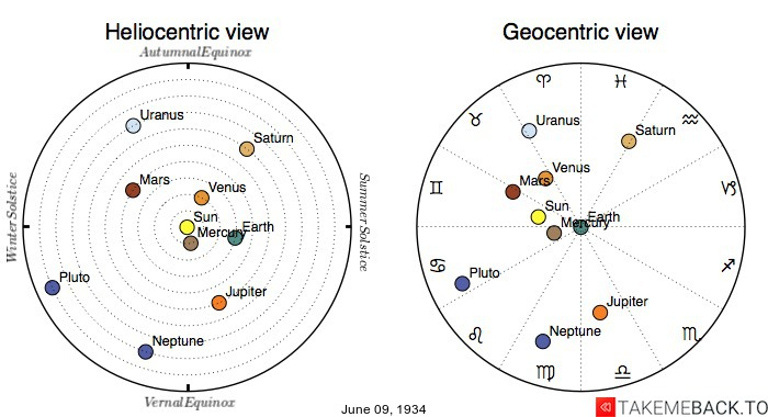 Planetary positions on June 9th, 1934 - Heliocentric and Geocentric views