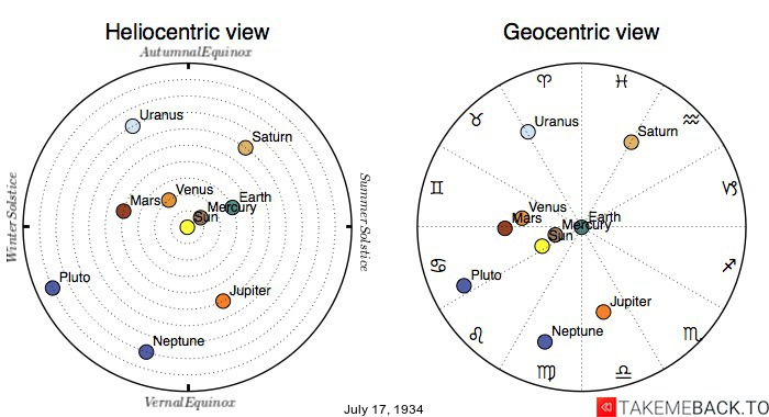 Planetary positions on July 17th, 1934 - Heliocentric and Geocentric views