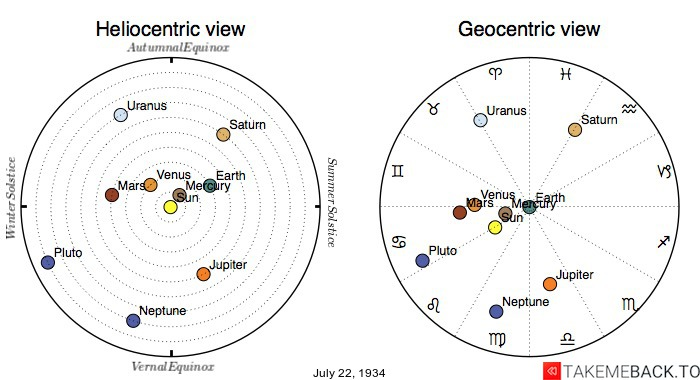 Planetary positions on July 22nd, 1934 - Heliocentric and Geocentric views