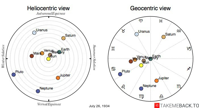 Planetary positions on July 26th, 1934 - Heliocentric and Geocentric views