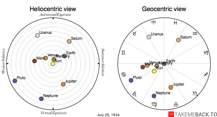 Planetary positions on July 28th, 1934 - Heliocentric and Geocentric views