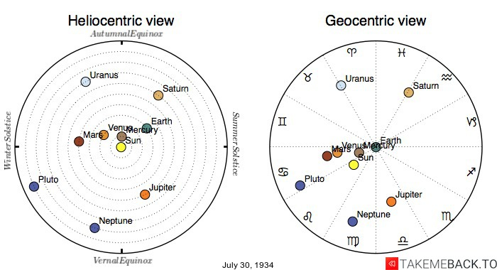 Planetary positions on July 30th, 1934 - Heliocentric and Geocentric views