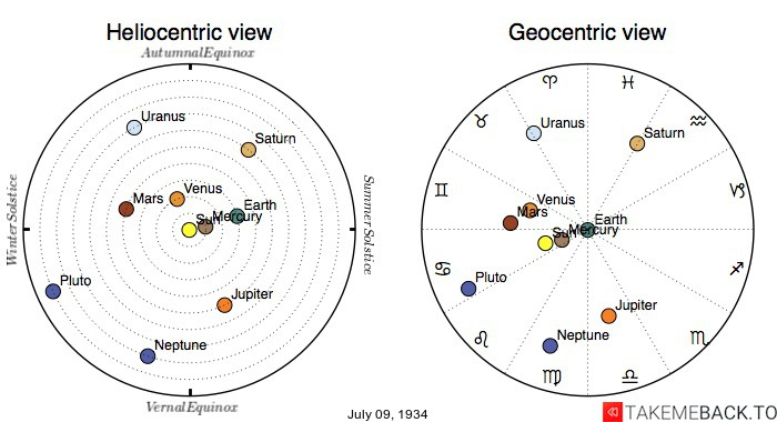 Planetary positions on July 9th, 1934 - Heliocentric and Geocentric views