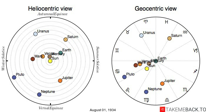 Planetary positions on August 1st, 1934 - Heliocentric and Geocentric views