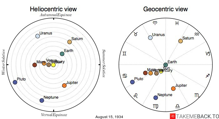 Planetary positions on August 15th, 1934 - Heliocentric and Geocentric views