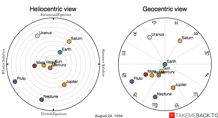 Planetary positions on August 24th, 1934 - Heliocentric and Geocentric views