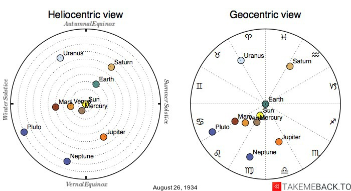 Planetary positions on August 26th, 1934 - Heliocentric and Geocentric views