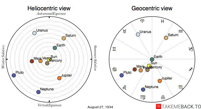 Planetary positions on August 27th, 1934 - Heliocentric and Geocentric views